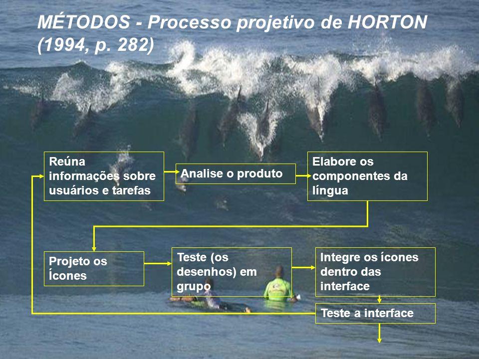 MÉTODOS - Processo projetivo de HORTON (1994, p. 282)