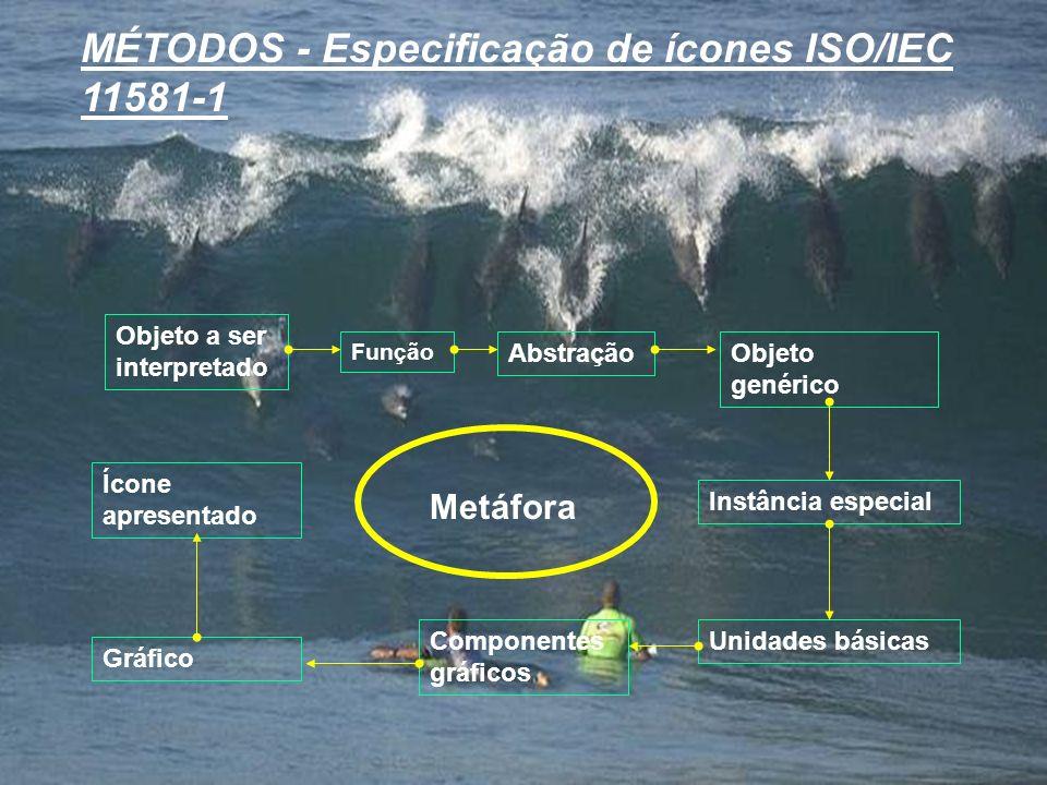 MÉTODOS - Especificação de ícones ISO/IEC 11581-1