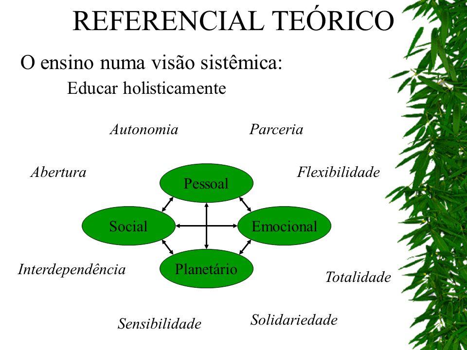 REFERENCIAL TEÓRICO O ensino numa visão sistêmica: