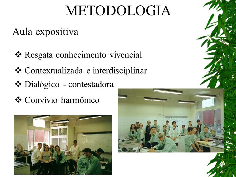 METODOLOGIA Aula expositiva Resgata conhecimento vivencial
