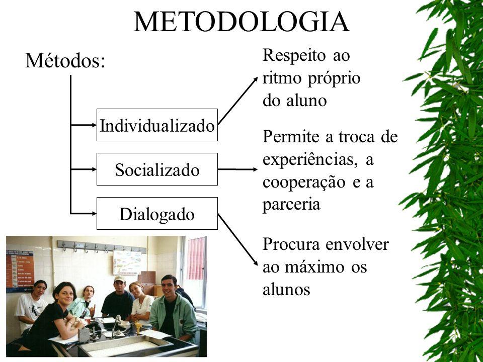 METODOLOGIA Métodos: Respeito ao ritmo próprio do aluno