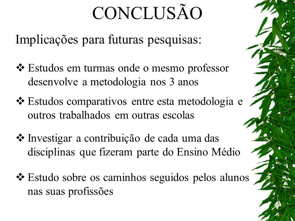 CONCLUSÃO Implicações para futuras pesquisas: