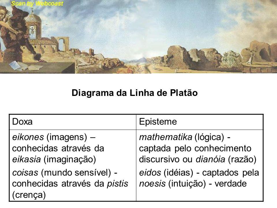Diagrama da Linha de Platão