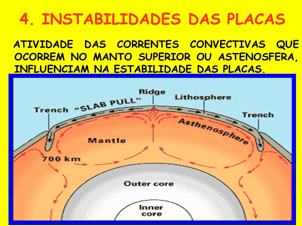 4. INSTABILIDADES DAS PLACAS