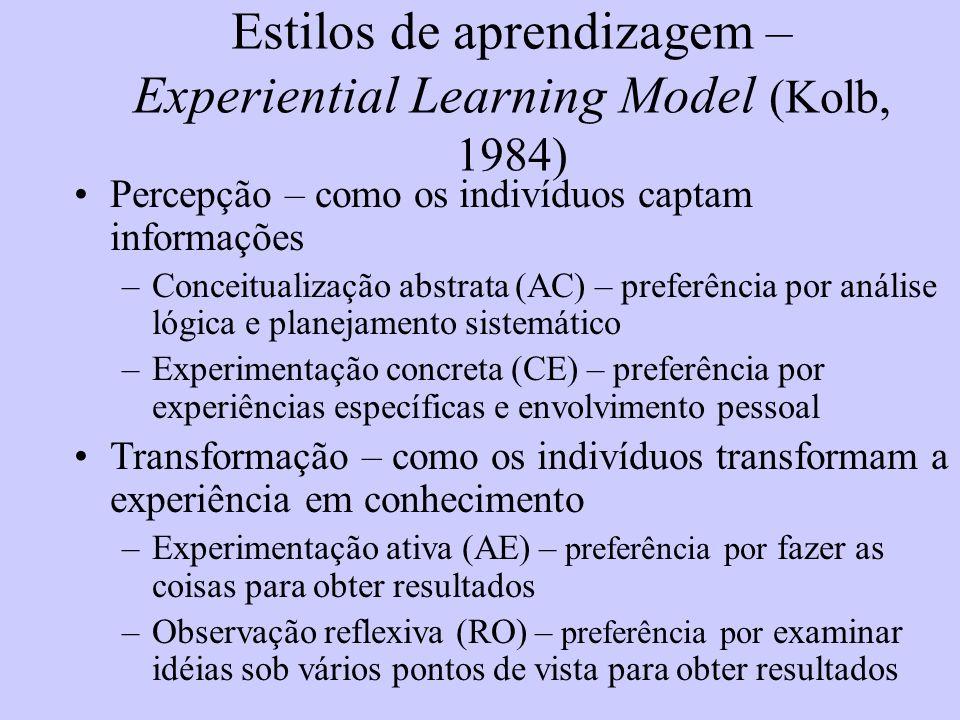 Estilos de aprendizagem – Experiential Learning Model (Kolb, 1984)