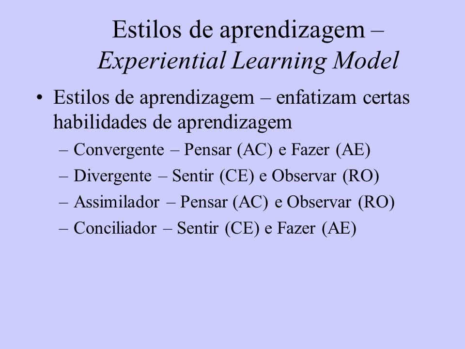 Estilos de aprendizagem – Experiential Learning Model