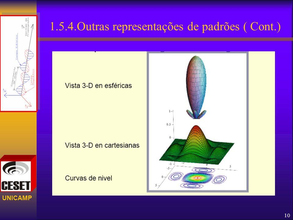 1.5.4.Outras representações de padrões ( Cont.)