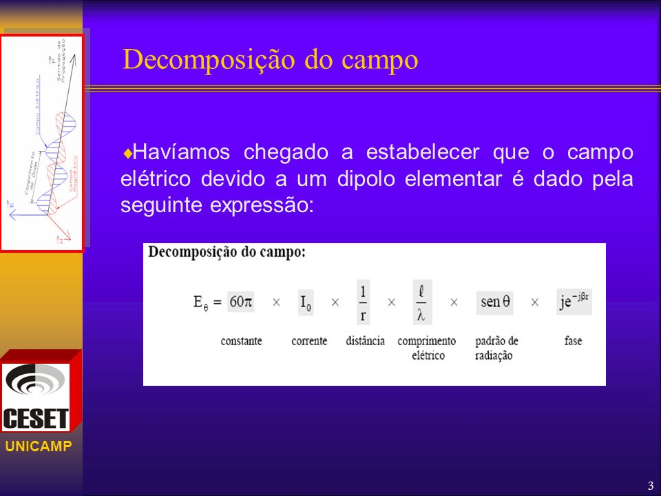 Decomposição do campo Havíamos chegado a estabelecer que o campo elétrico devido a um dipolo elementar é dado pela seguinte expressão: