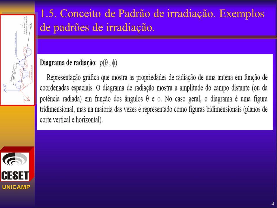 1. 5. Conceito de Padrão de irradiação