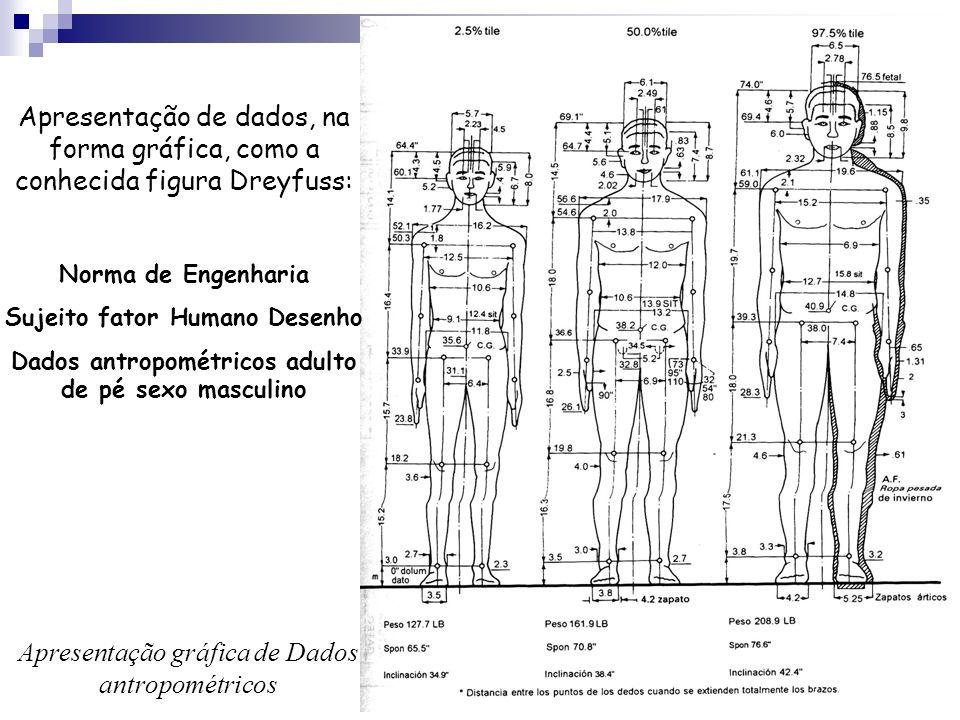 Apresentação gráfica de Dados antropométricos
