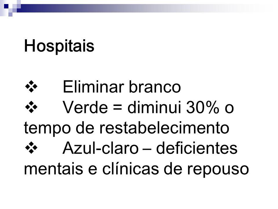 Hospitais v Eliminar branco v Verde = diminui 30% o tempo de restabelecimento v Azul-claro – deficientes mentais e clínicas de repouso