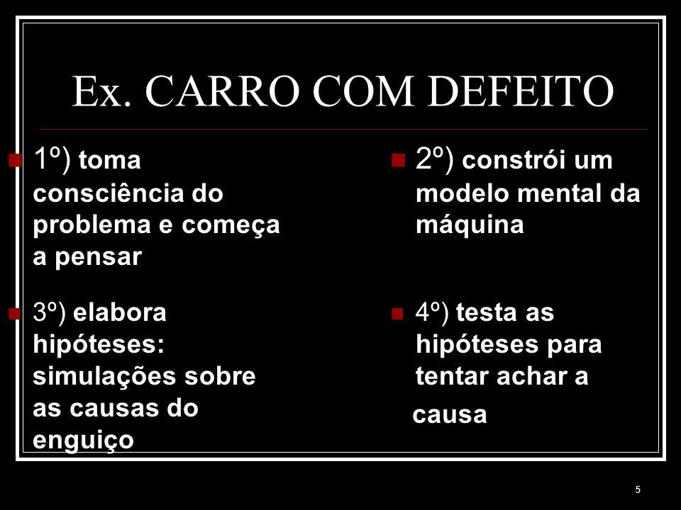 Ex. CARRO COM DEFEITO 1º) toma consciência do problema e começa a pensar. 2º) constrói um modelo mental da máquina.