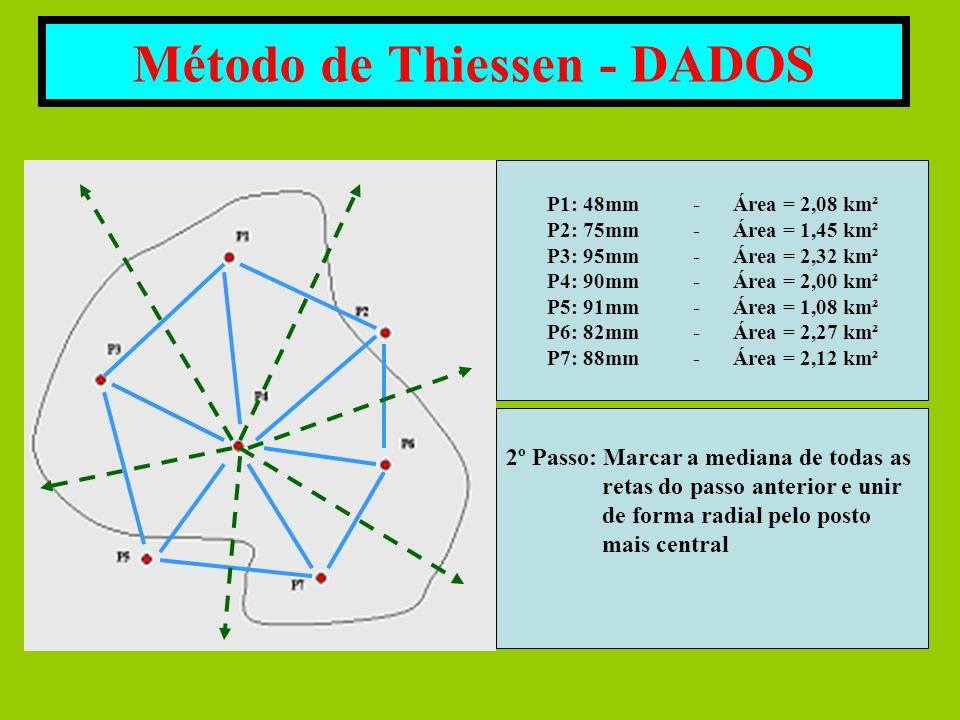 Método de Thiessen - DADOS