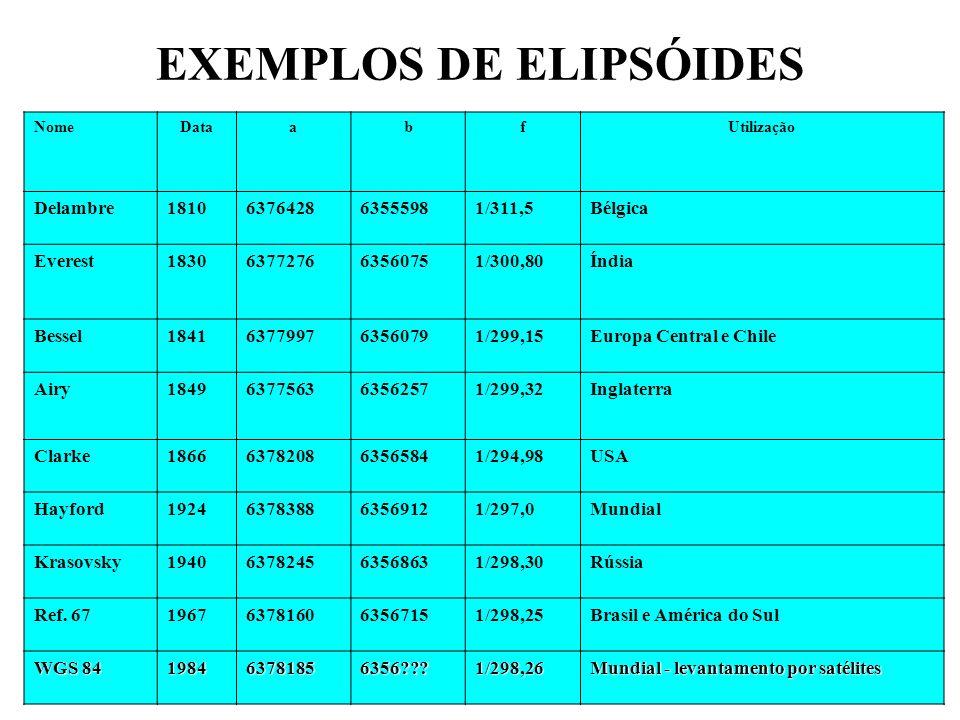 EXEMPLOS DE ELIPSÓIDES