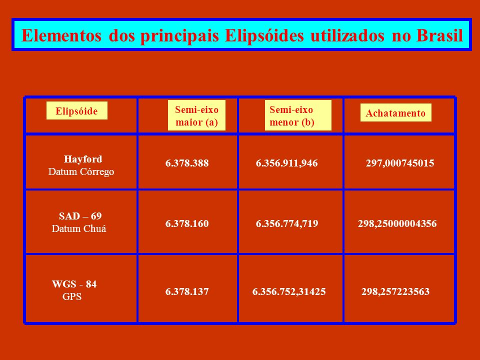 Elementos dos principais Elipsóides utilizados no Brasil