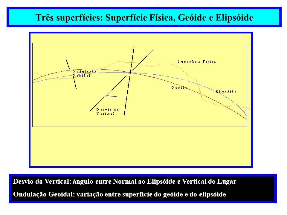 Três superfícies: Superfície Física, Geóide e Elipsóide