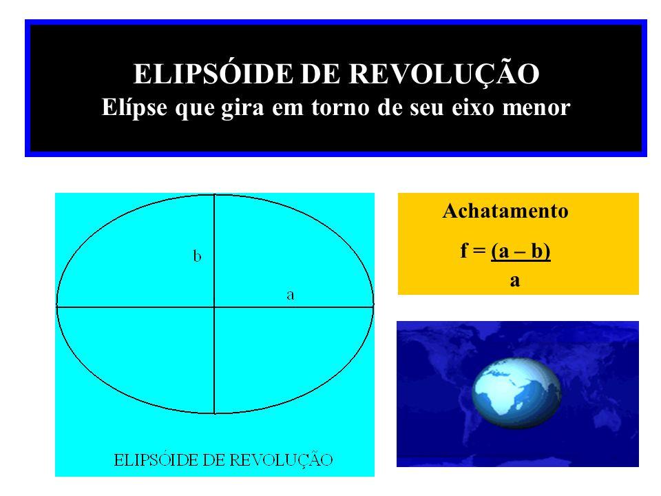 ELIPSÓIDE DE REVOLUÇÃO Elípse que gira em torno de seu eixo menor