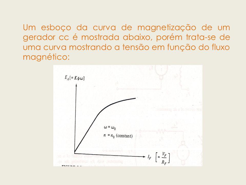 Um esboço da curva de magnetização de um gerador cc é mostrada abaixo, porém trata-se de uma curva mostrando a tensão em função do fluxo magnético: