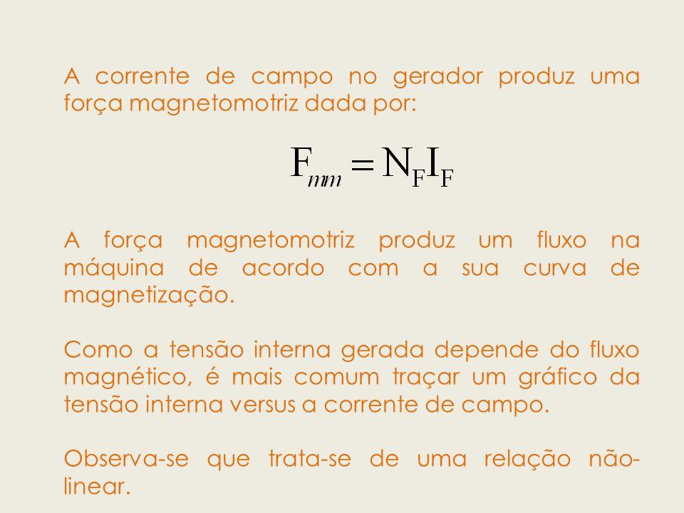 A corrente de campo no gerador produz uma força magnetomotriz dada por: