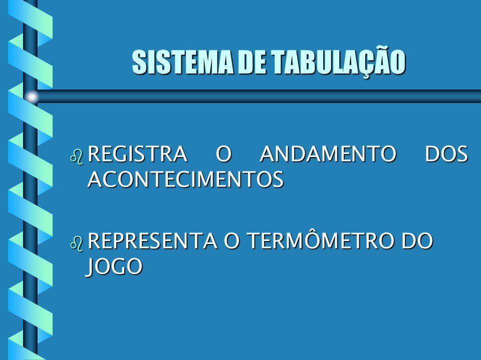 SISTEMA DE TABULAÇÃO REGISTRA O ANDAMENTO DOS ACONTECIMENTOS