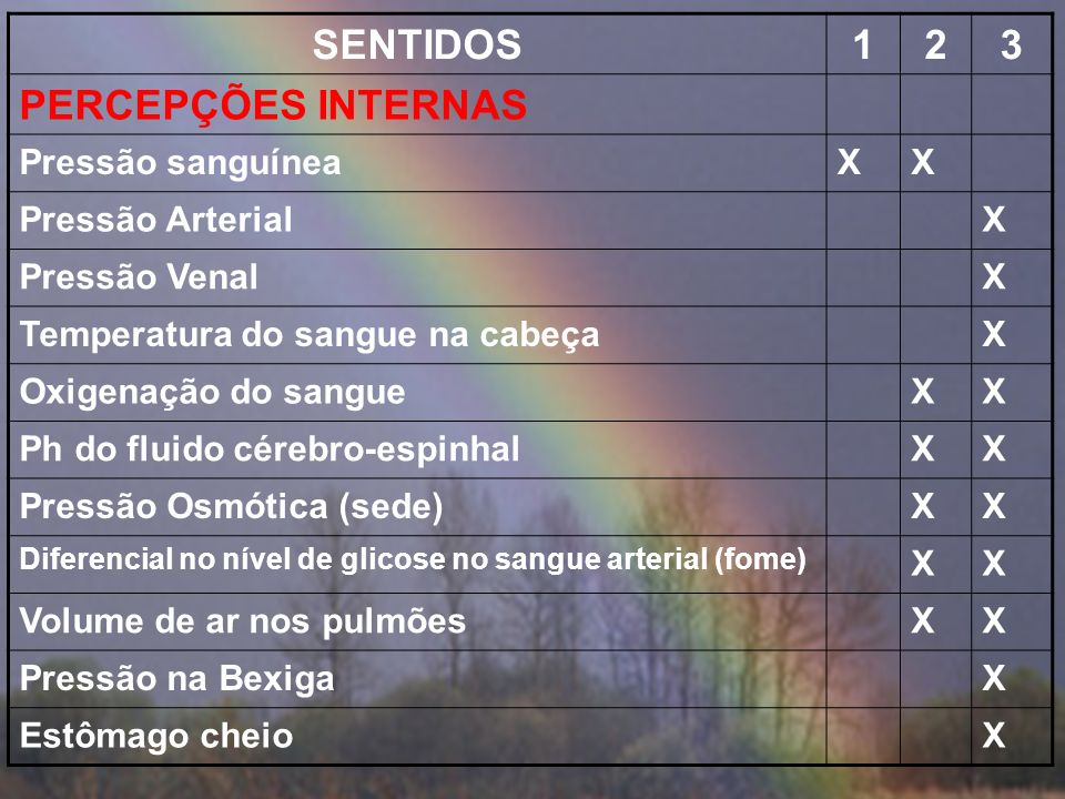 SENTIDOS 1 2 3 PERCEPÇÕES INTERNAS Pressão sanguínea X
