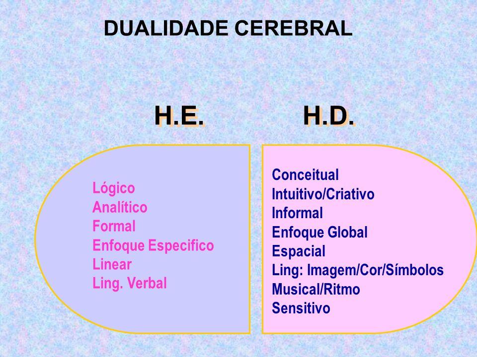 H.D. H.E. DUALIDADE CEREBRAL Conceitual Intuitivo/Criativo Lógico