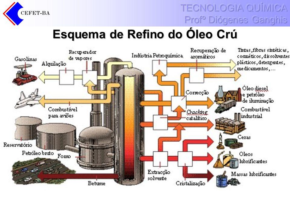 Esquema de Refino do Óleo Crú