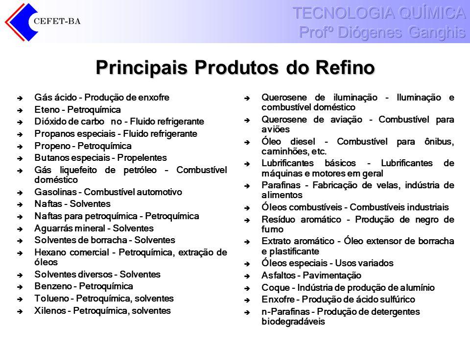 Principais Produtos do Refino