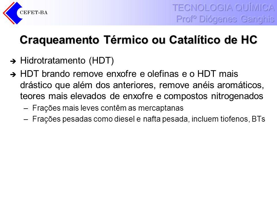 Craqueamento Térmico ou Catalítico de HC