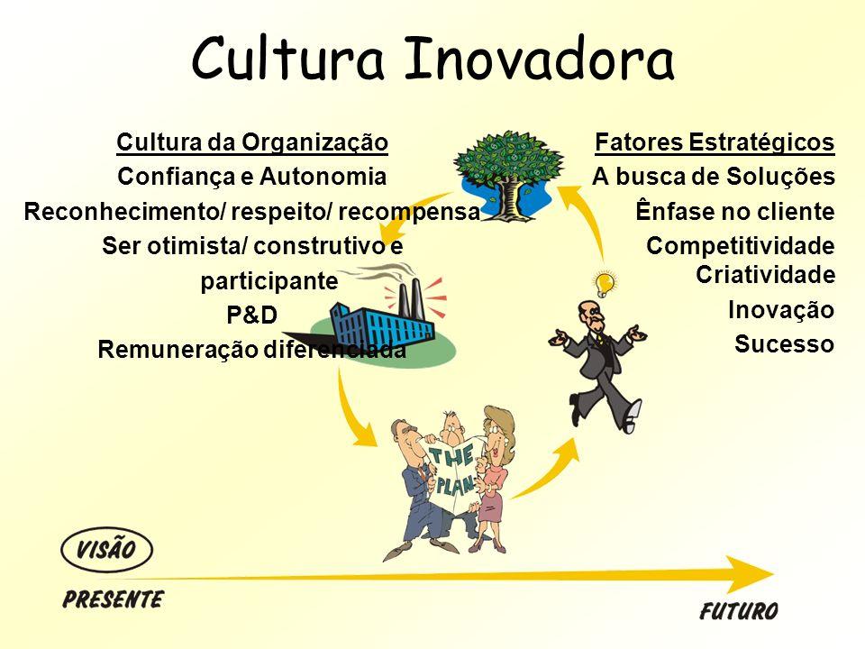 Cultura Inovadora Cultura da Organização Confiança e Autonomia