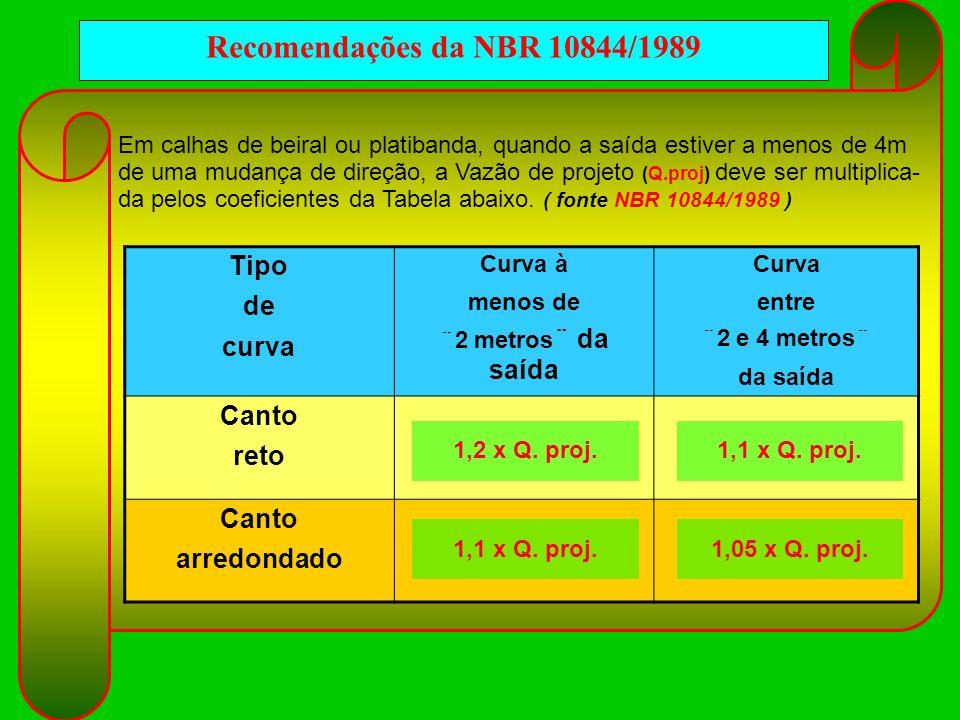 Recomendações da NBR 10844/1989 Tipo de curva Canto reto arredondado
