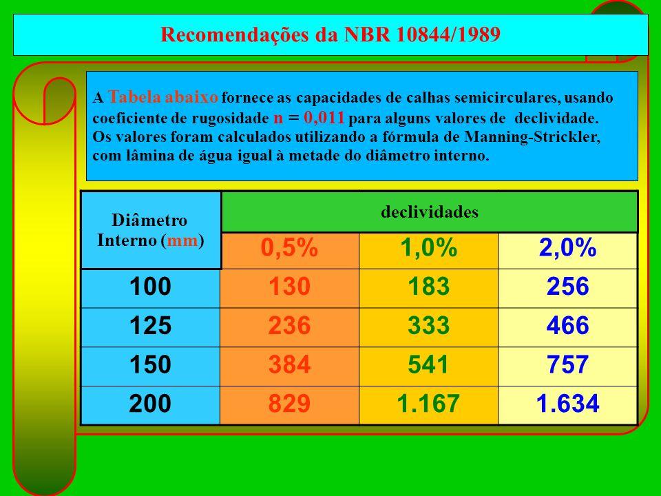 Recomendações da NBR 10844/1989 A Tabela abaixo fornece as capacidades de calhas semicirculares, usando.