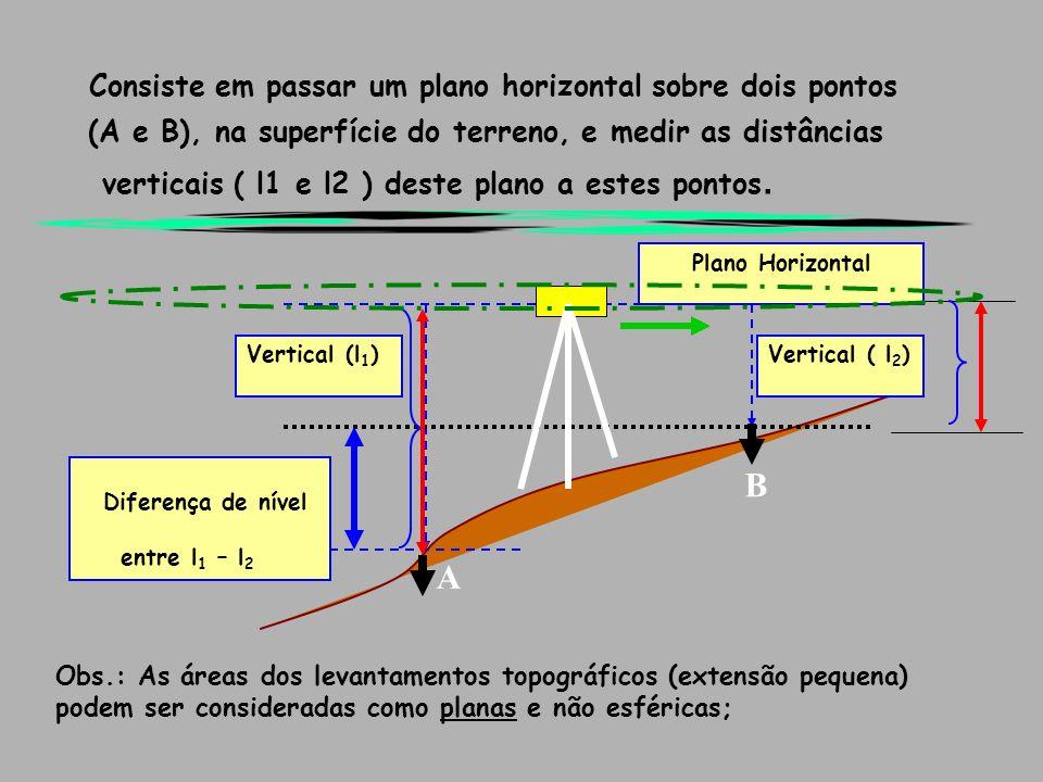 Consiste em passar um plano horizontal sobre dois pontos