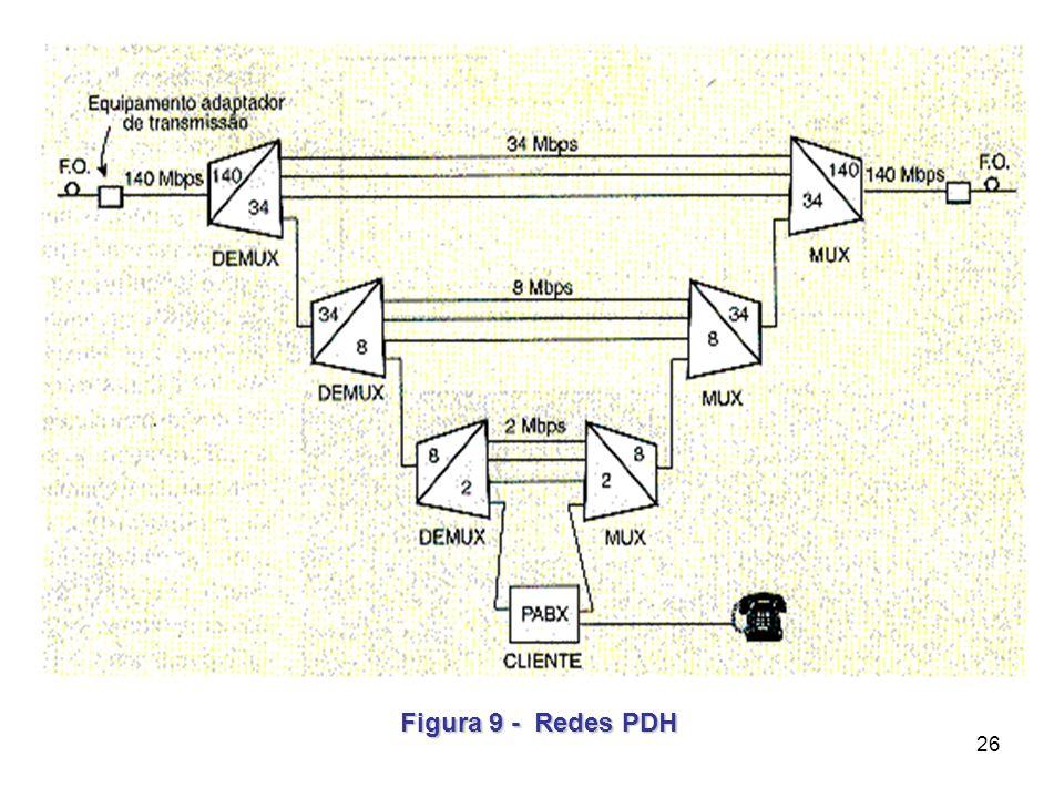1.1 PDH versus SDH sobre o PDH: sobre o SDH 155, 622, 2488, ... Mbps