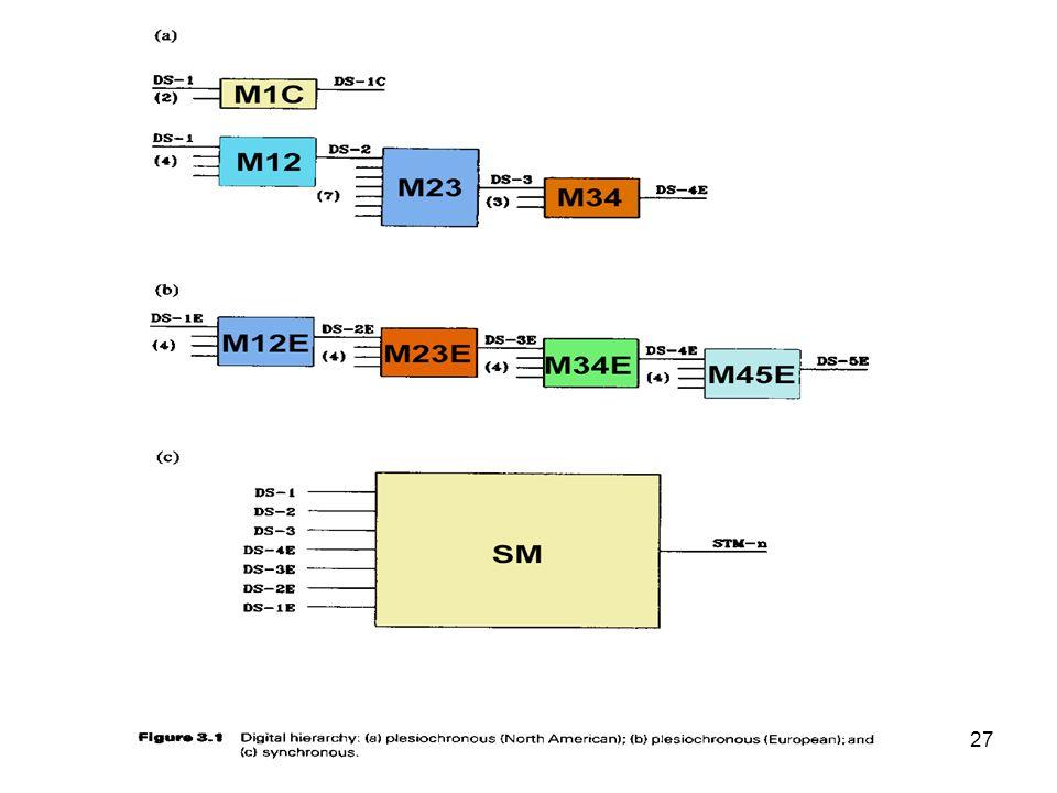 Modulação por código de pulso (PCM)