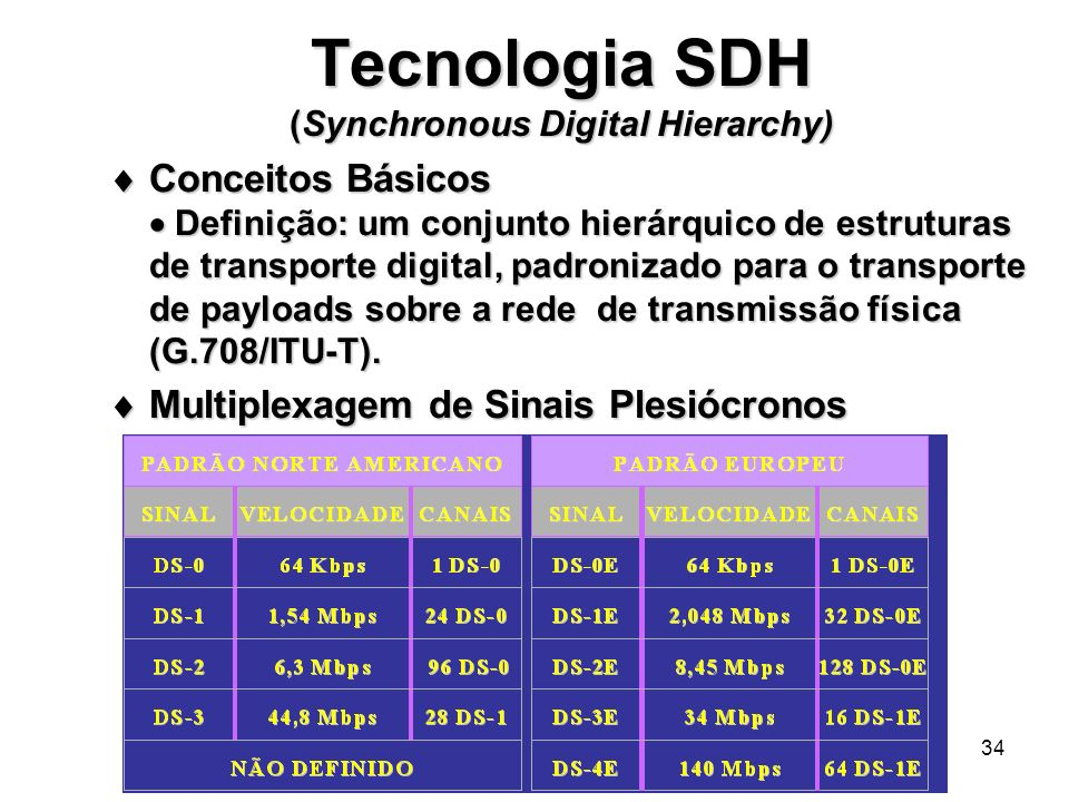 Multiplexação por divisão no tempo (TDM):