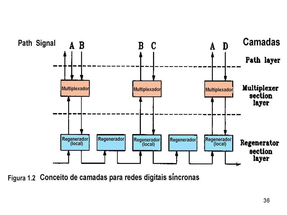 Figura 7 - Multiplexação de canais E1