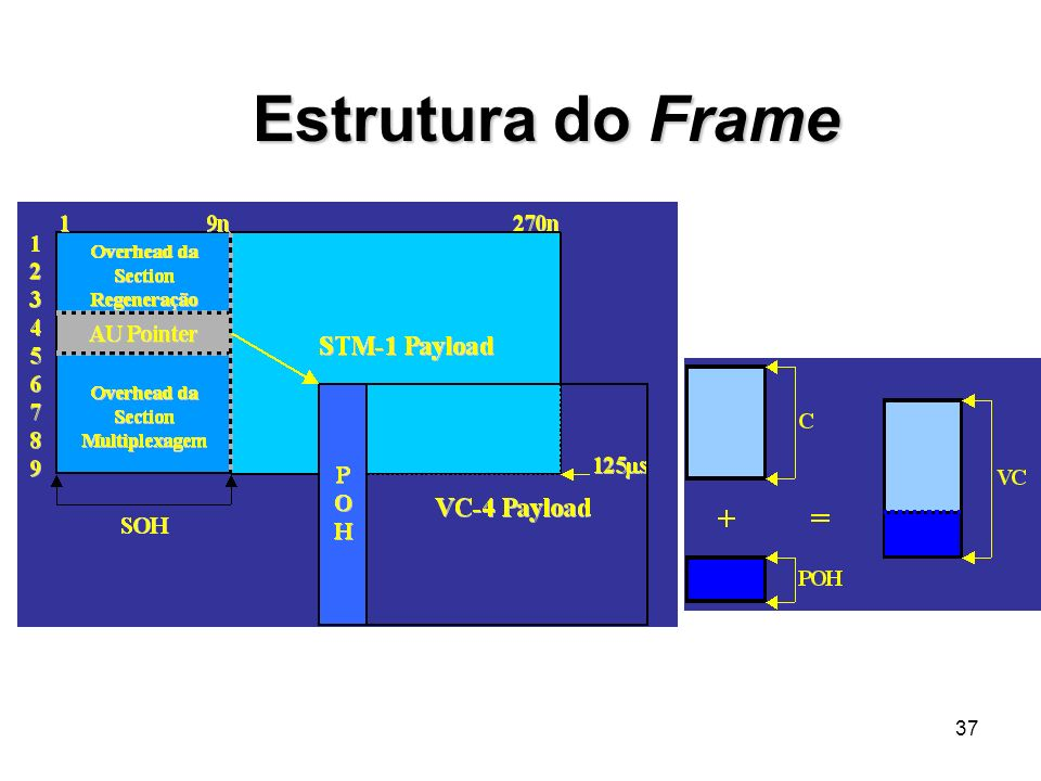 Figura 8 - Concatenação de vários TDM's