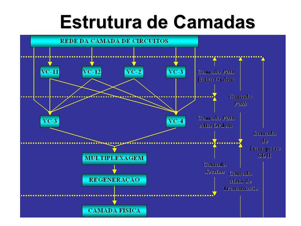 Estrutura de Quadro do STM-0