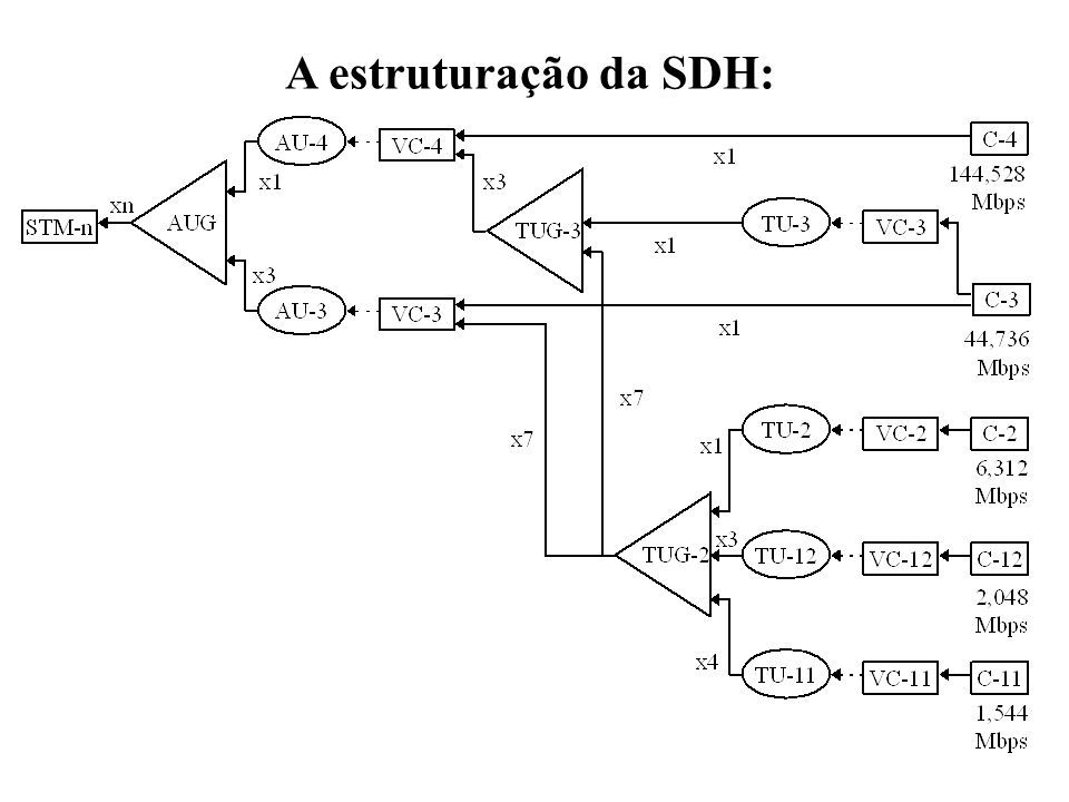 1.3 Frame & Multiplexagem STM-n é a justaposição dos STM-1
