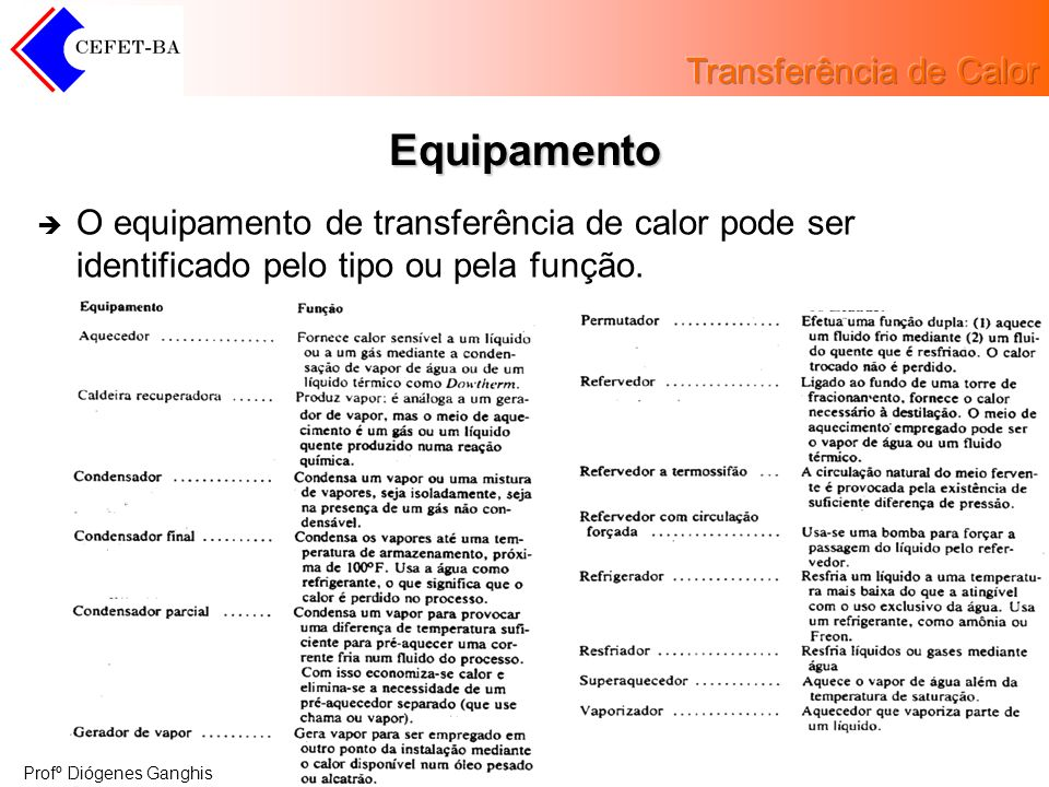 Equipamento O equipamento de transferência de calor pode ser identificado pelo tipo ou pela função.