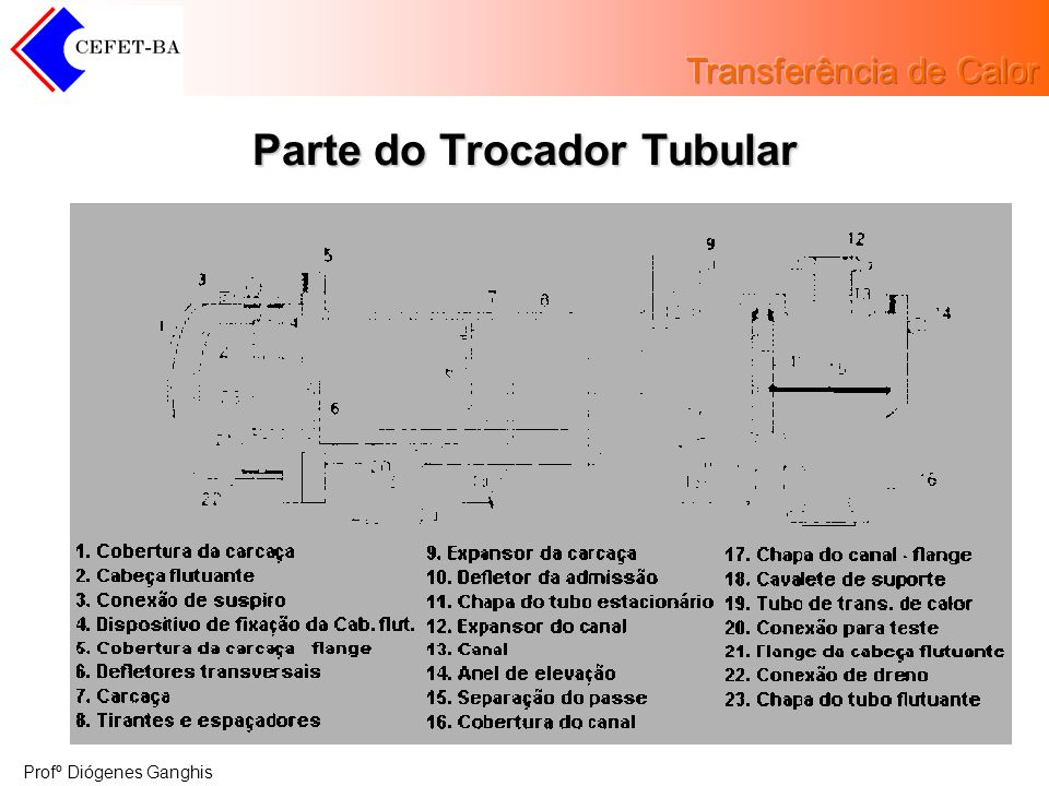 Parte do Trocador Tubular