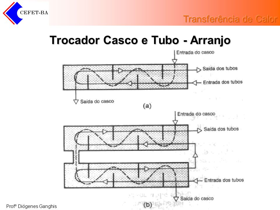 Trocador Casco e Tubo - Arranjo