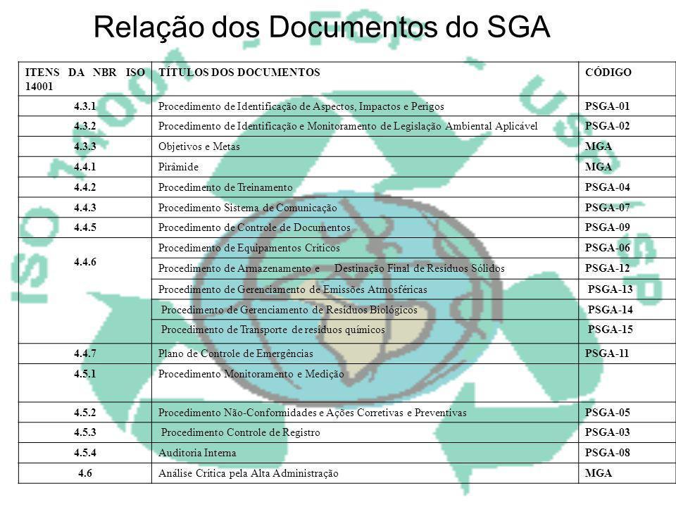 Relação dos Documentos do SGA
