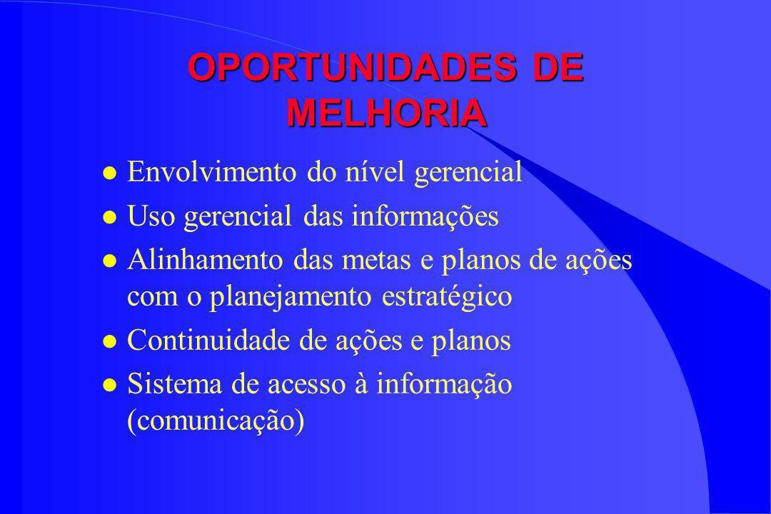 OPORTUNIDADES DE MELHORIA