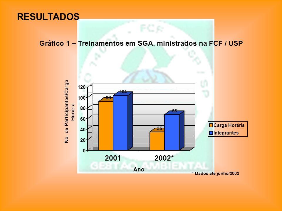 Gráfico 1 – Treinamentos em SGA, ministrados na FCF / USP