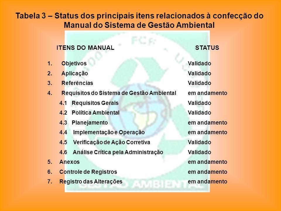 Tabela 3 – Status dos principais itens relacionados à confecção do