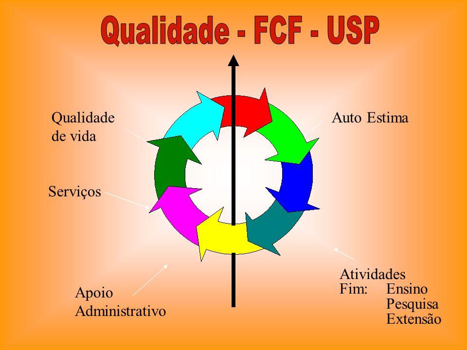 Qualidade - FCF - USP Qualidade de vida Auto Estima Serviços