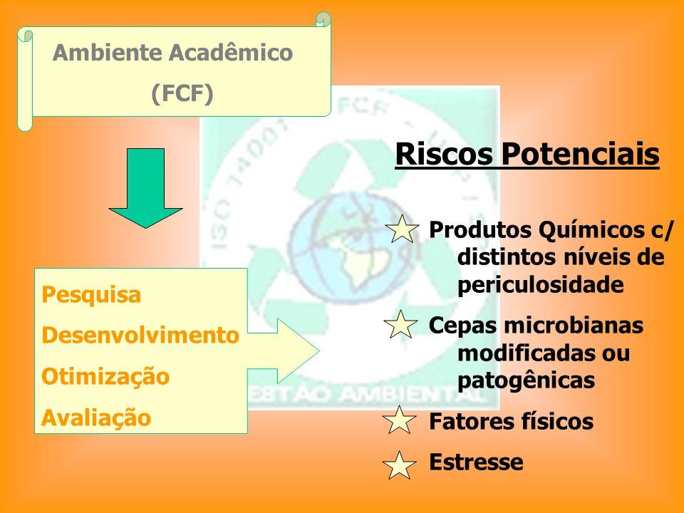 Riscos Potenciais Ambiente Acadêmico (FCF)