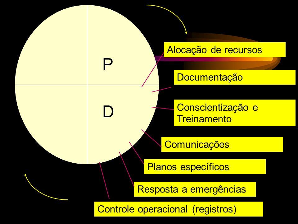 P D Alocação de recursos Documentação Conscientização e Treinamento